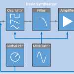 The different kinds of synthesis: Subtractive